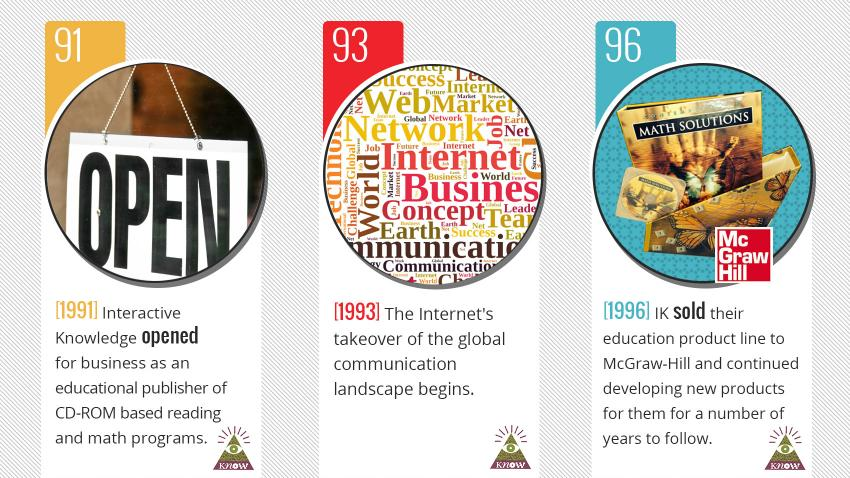 Interactive Knowledge Timeline 1991 - present