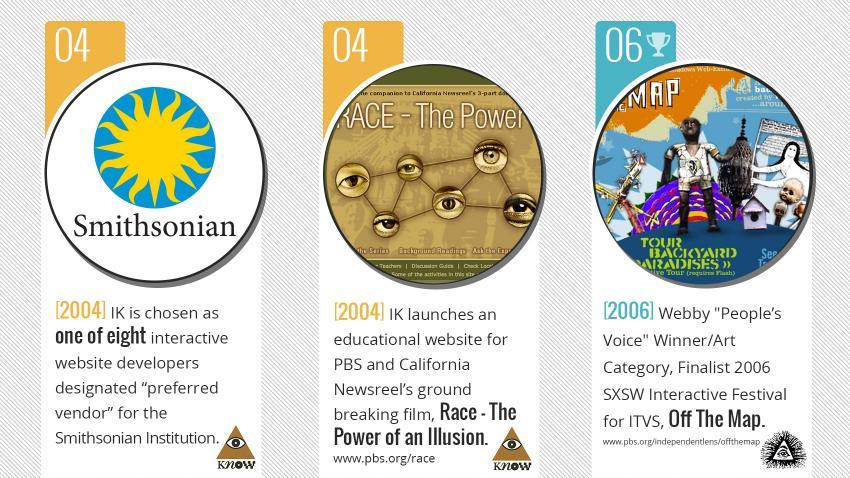 Interactive Knowledge Timeline 1991 - present